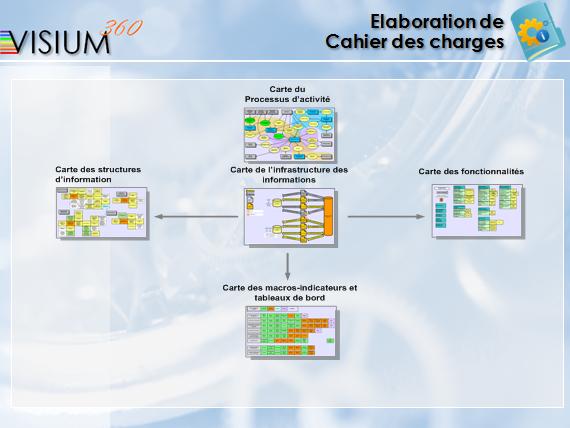 Elaboration de Cahie des charges (Méthode VISIUM360)