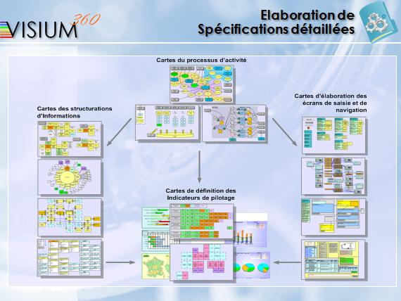 Elaboration de spécifications détaillées (Méthode VISIUM360)