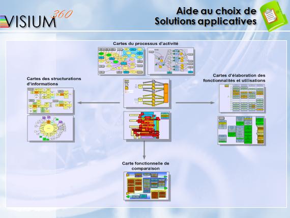 Aide au choix de solutions applicatives (Méthode VISIUM360)